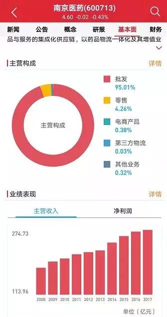 3.3亿!南京华东、金陵大药房被收购