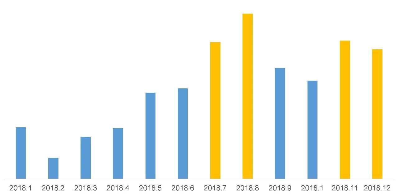 2018超声诊断仪采购排行榜