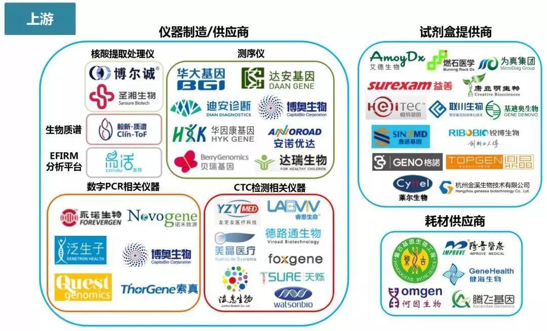 中国液体活检企业盘点与分析