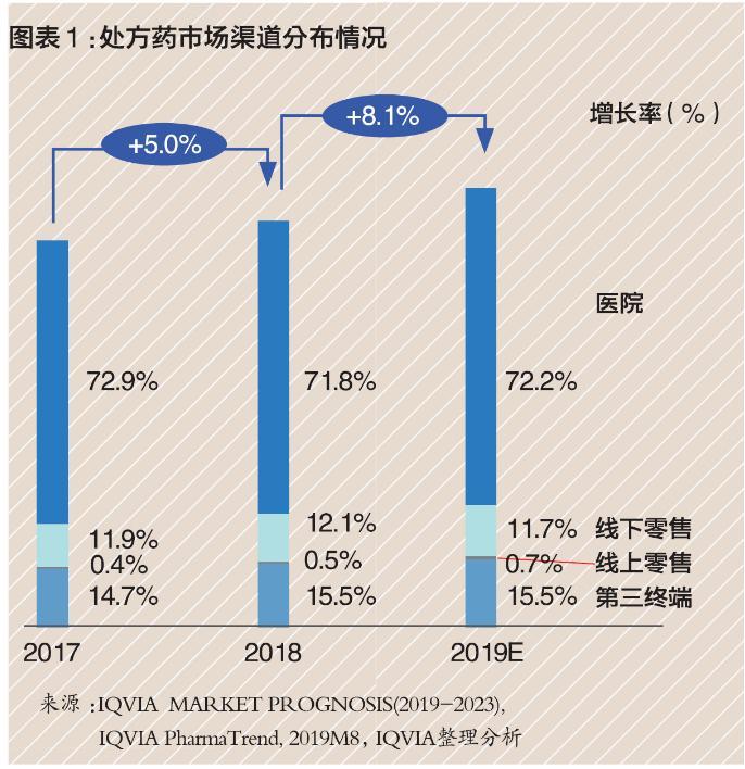 4000亿中国处方药外流市场,零售渠道占多少?